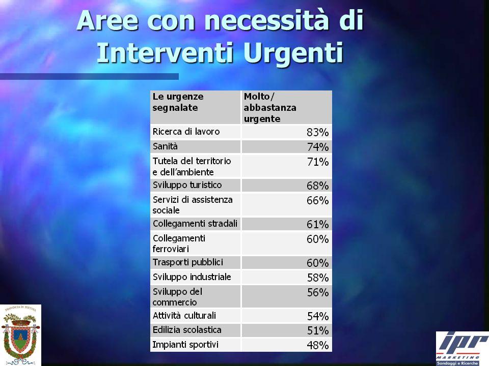 Aree con necessità di Interventi Urgenti