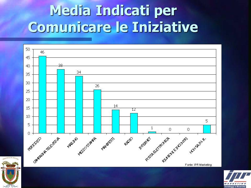 Media Indicati per Comunicare le Iniziative