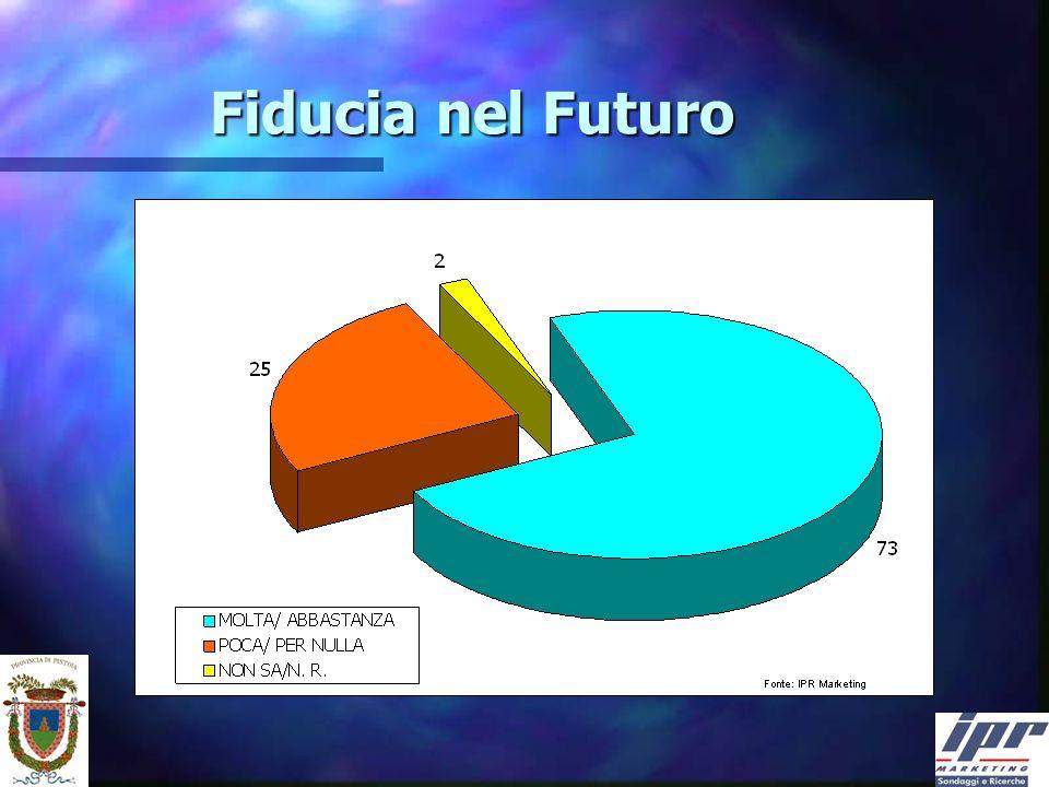 Fiducia nel Futuro