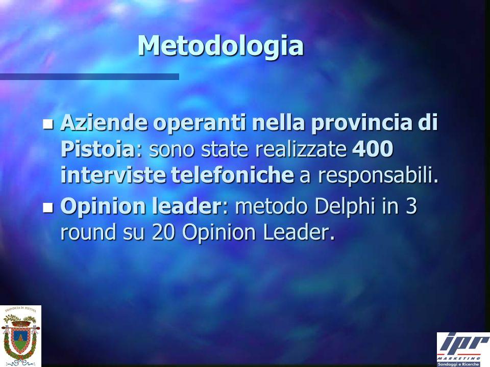 Metodologia n Aziende operanti nella provincia di Pistoia: sono state realizzate 400 interviste telefoniche a responsabili.
