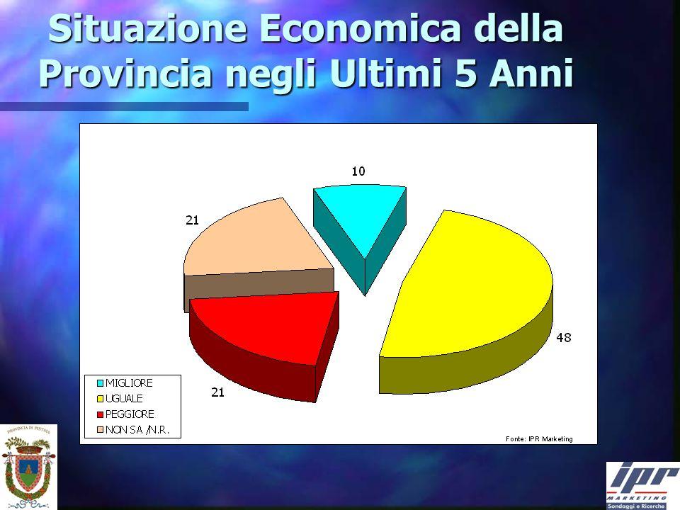 Situazione Economica della Provincia negli Ultimi 5 Anni