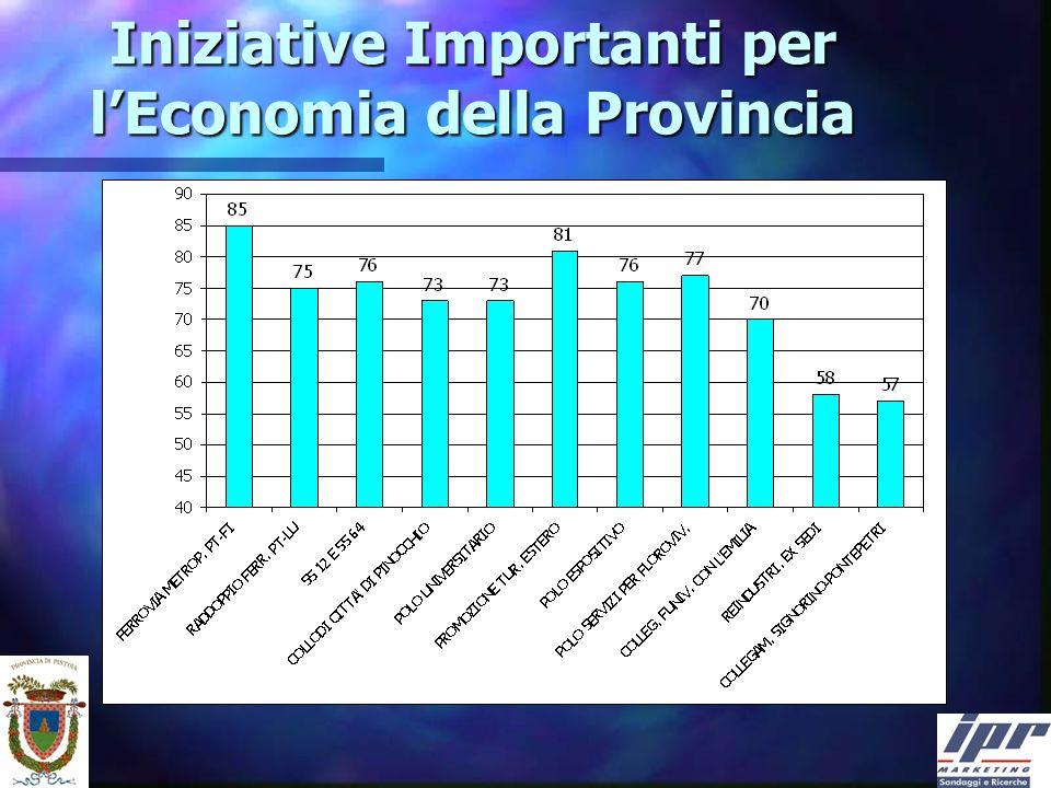 Iniziative Importanti per lEconomia della Provincia