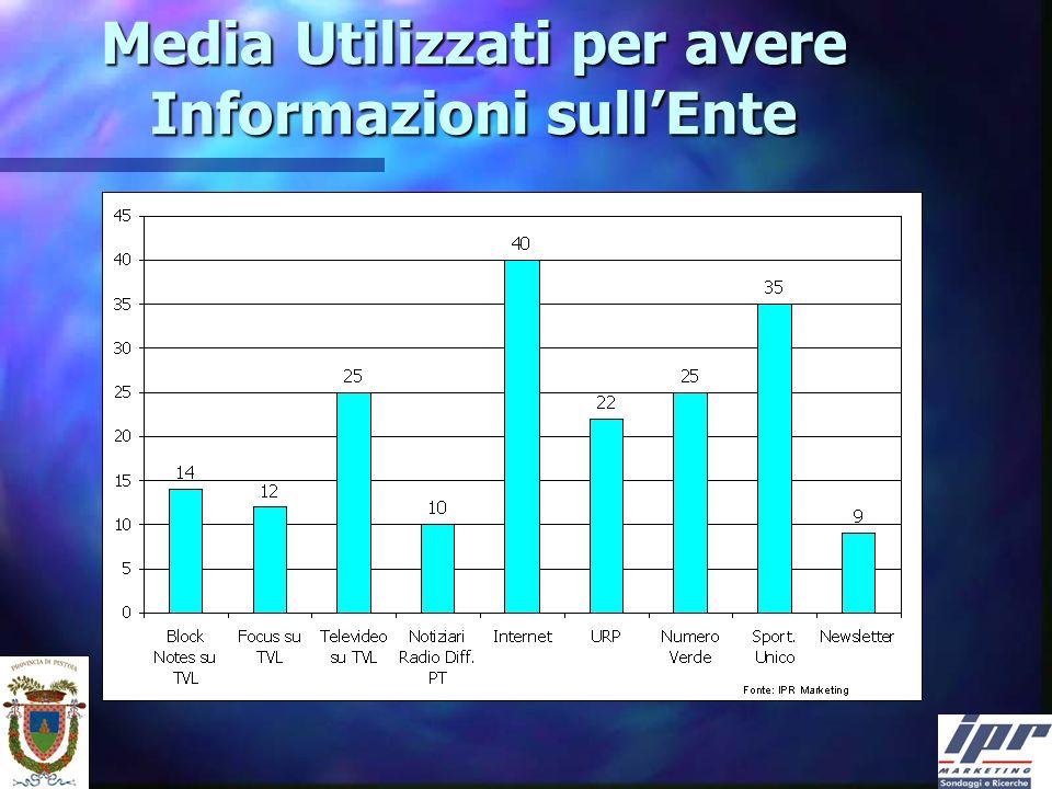 Media Utilizzati per avere Informazioni sullEnte