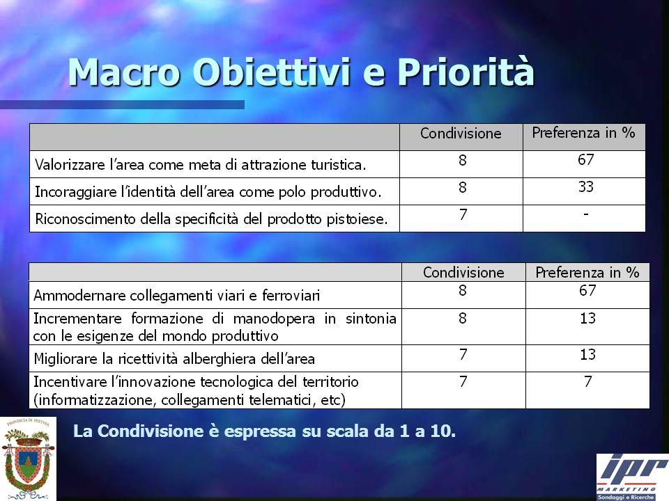 Macro Obiettivi e Priorità La Condivisione è espressa su scala da 1 a 10.