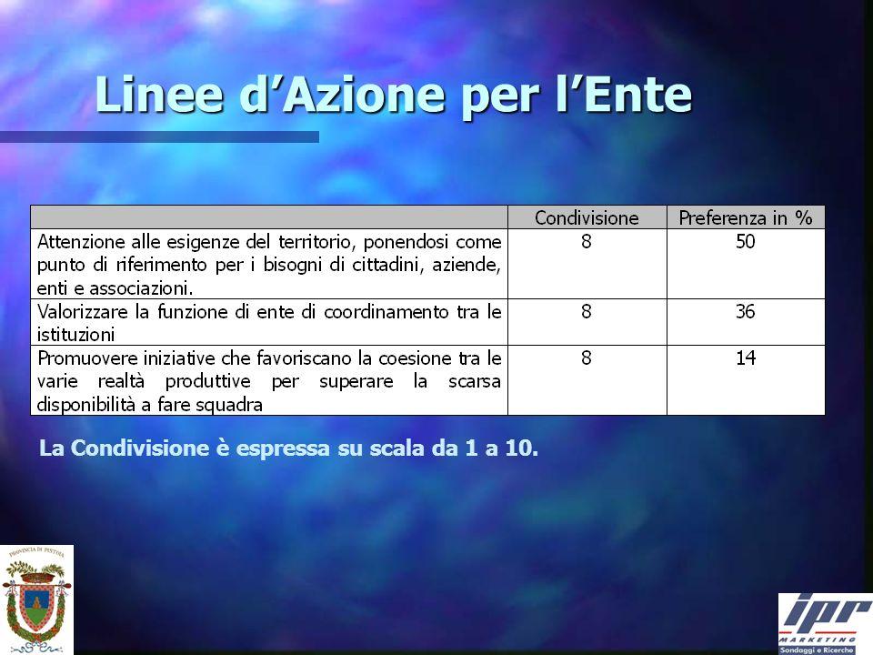 Linee dAzione per lEnte La Condivisione è espressa su scala da 1 a 10.