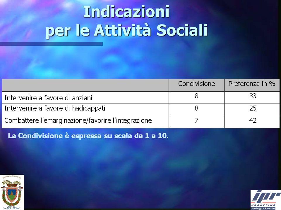 Indicazioni per le Attività Sociali La Condivisione è espressa su scala da 1 a 10.