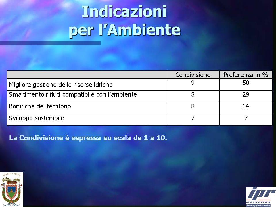 Indicazioni per lAmbiente La Condivisione è espressa su scala da 1 a 10.