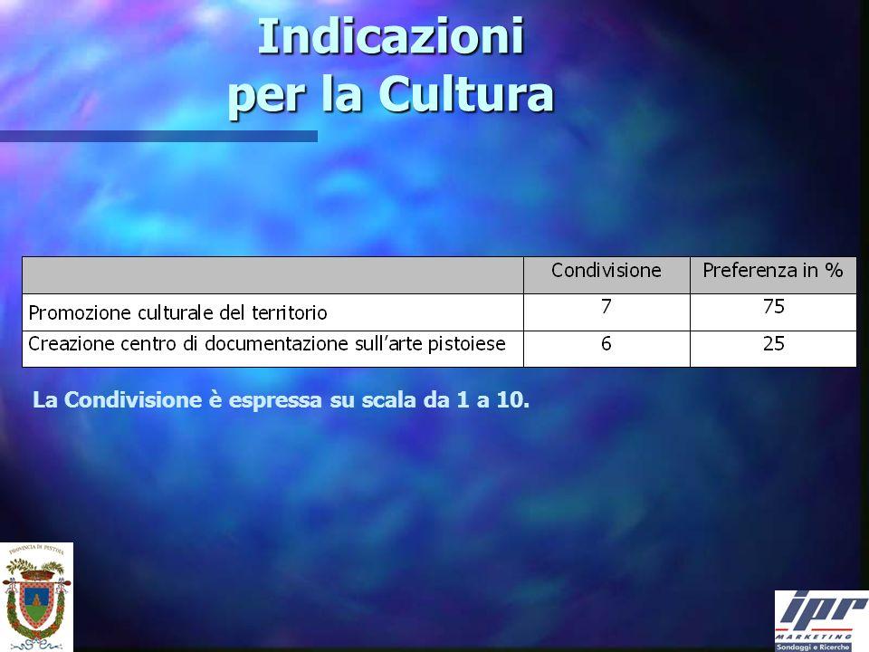 Indicazioni per la Cultura La Condivisione è espressa su scala da 1 a 10.