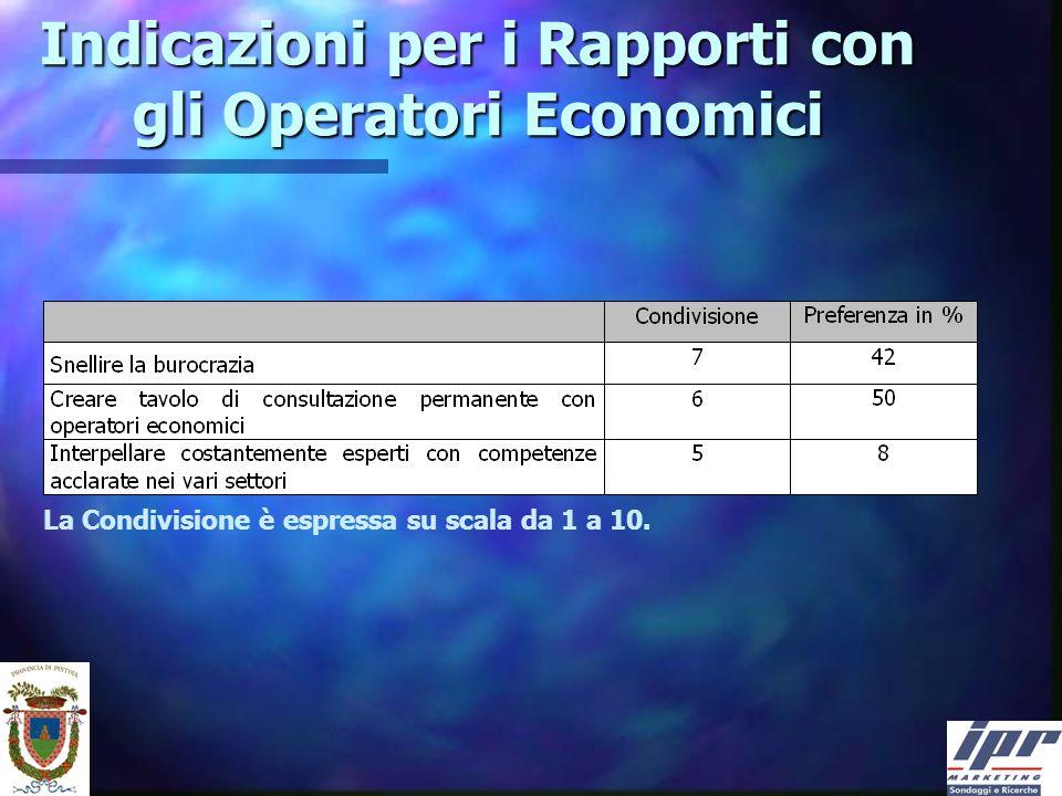Indicazioni per i Rapporti con gli Operatori Economici La Condivisione è espressa su scala da 1 a 10.