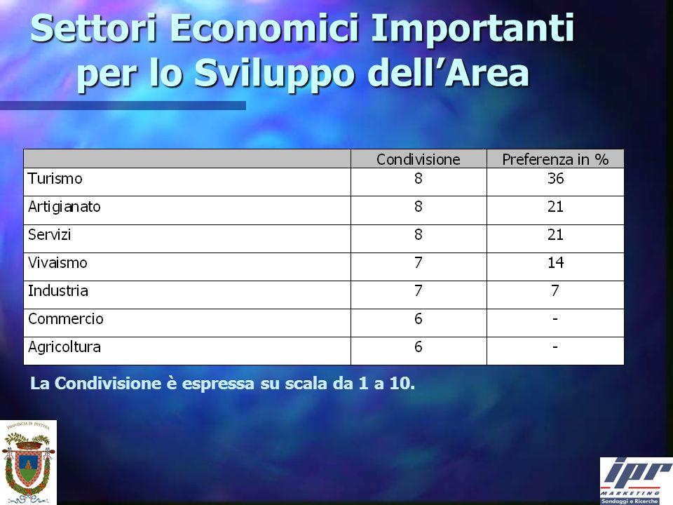 Settori Economici Importanti per lo Sviluppo dellArea La Condivisione è espressa su scala da 1 a 10.
