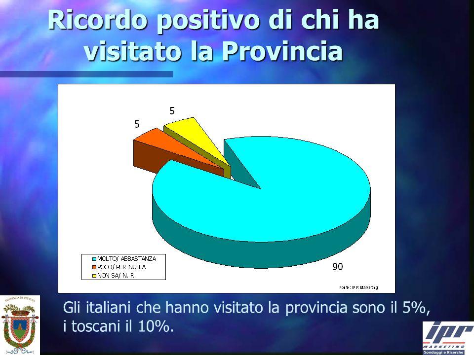 Ricordo positivo di chi ha visitato la Provincia Gli italiani che hanno visitato la provincia sono il 5%, i toscani il 10%.