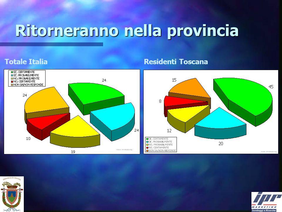 Ritorneranno nella provincia Totale Italia Residenti Toscana