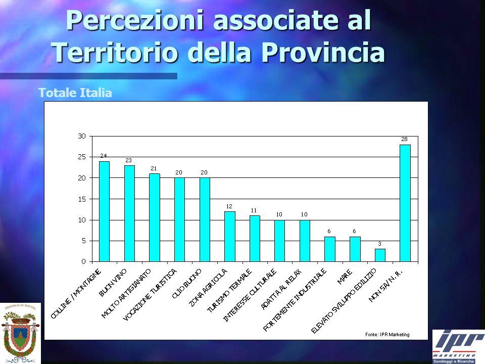 Percezioni associate al Territorio della Provincia Totale Italia