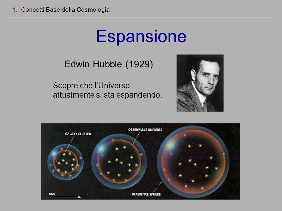 Espansione 1. Concetti Base della Cosmologia Edwin Hubble (1929) Scopre che lUniverso attualmente si sta espandendo.