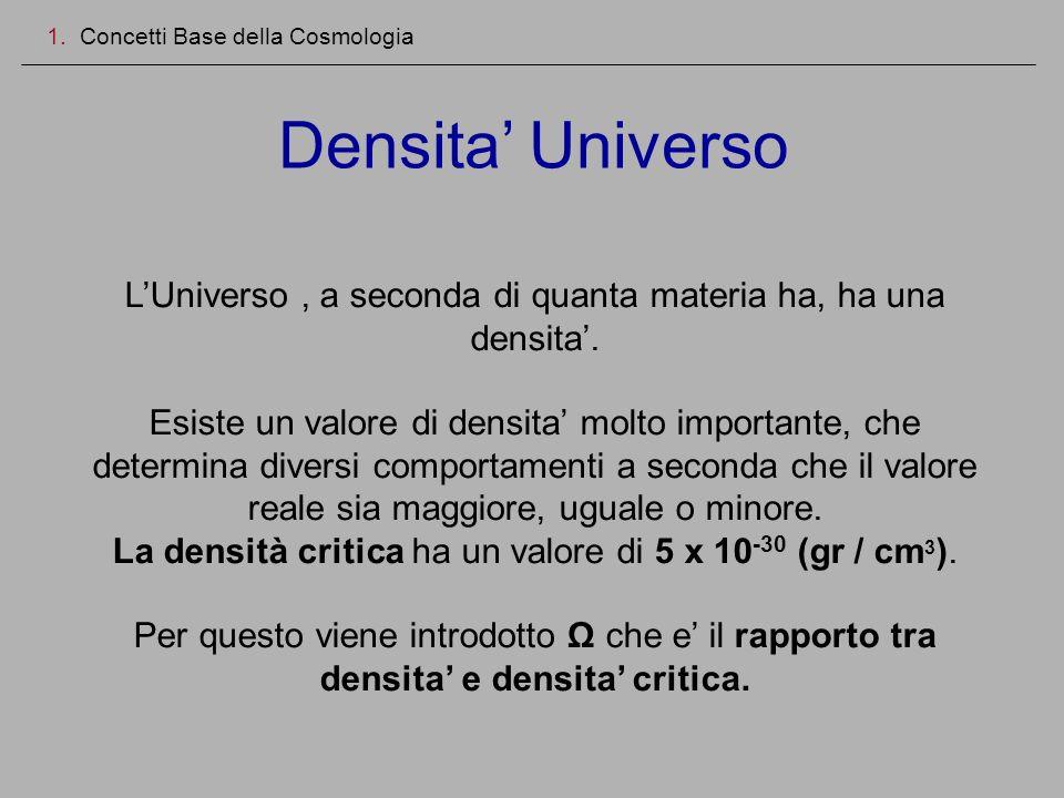 Densita Universo 1. Concetti Base della Cosmologia LUniverso, a seconda di quanta materia ha, ha una densita. Esiste un valore di densita molto import