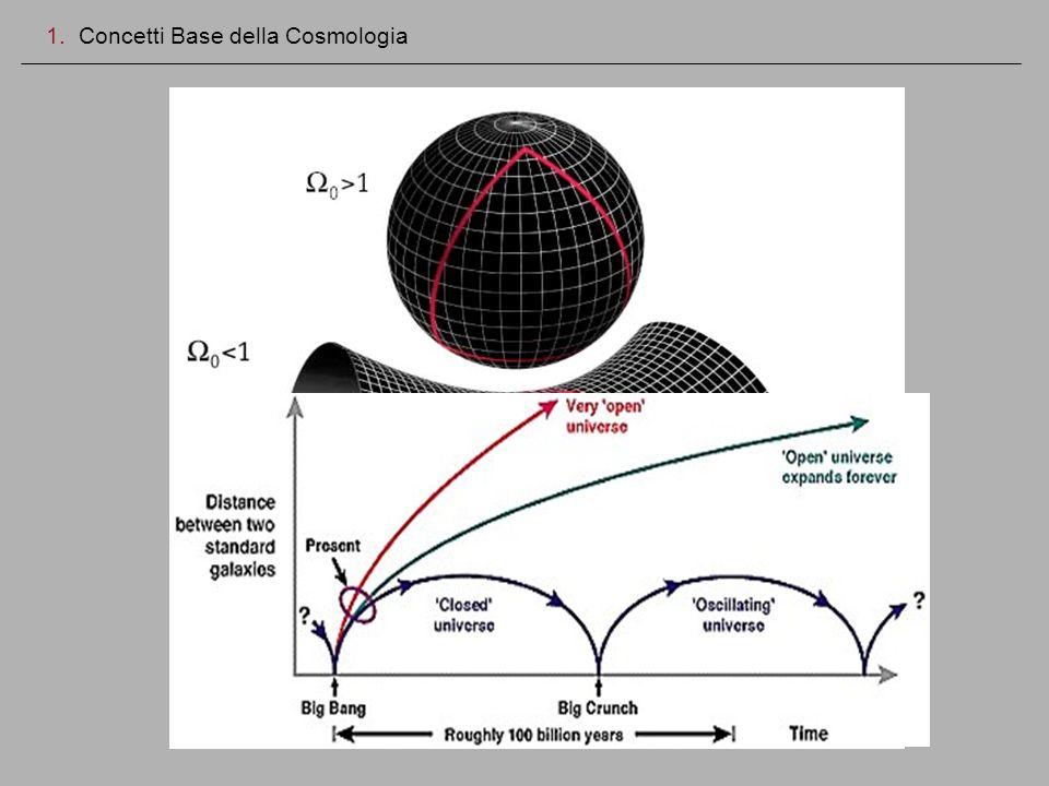 Destino dellUniverso 1. Concetti Base della Cosmologia Se Ω 0 >1 lUniverso e chiuso Se Ω 0 =1 lUniverso e piatto Se Ω 0 <1 lUniverso e aperto