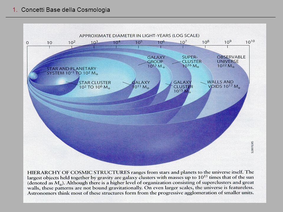 Simulazioni Cosmologiche 2.