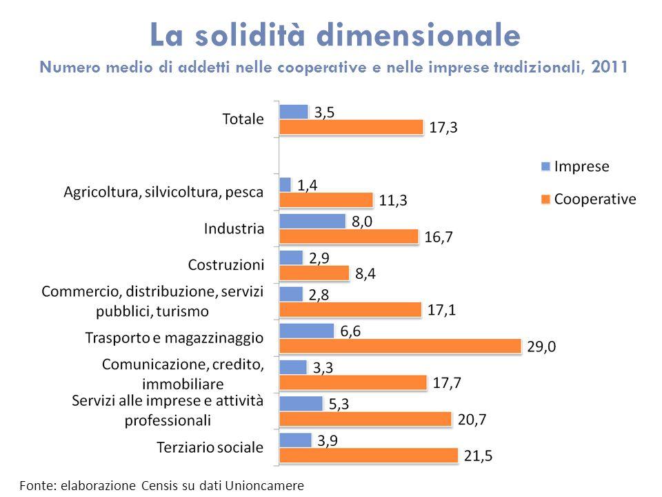 La solidità dimensionale Numero medio di addetti nelle cooperative e nelle imprese tradizionali, 2011 Fonte: elaborazione Censis su dati Unioncamere