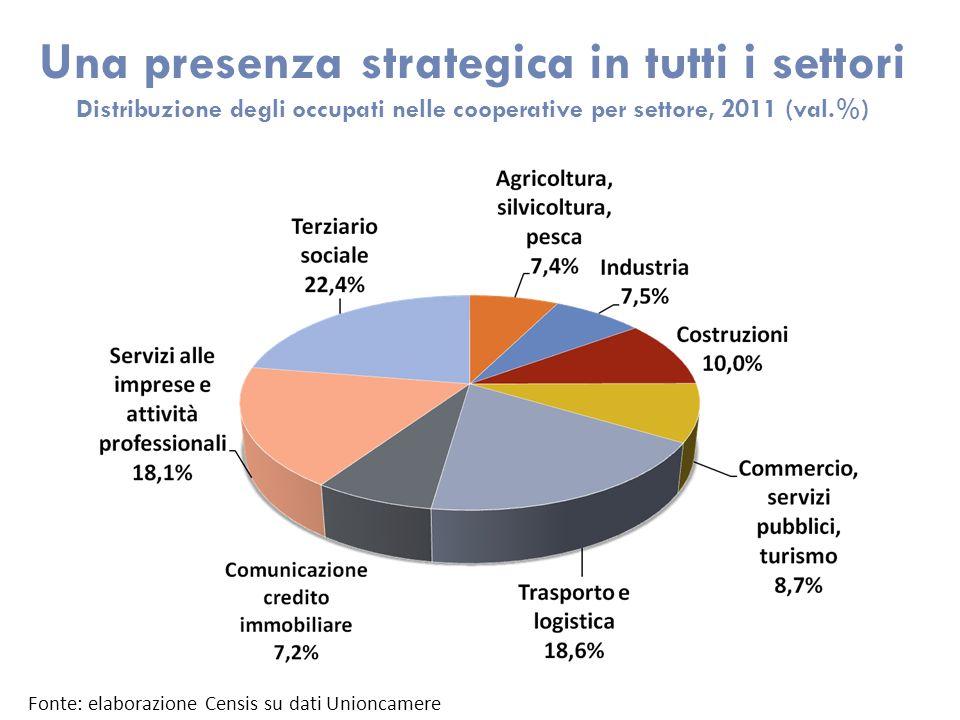 Una presenza strategica in tutti i settori Distribuzione degli occupati nelle cooperative per settore, 2011 (val.%) Fonte: elaborazione Censis su dati Unioncamere