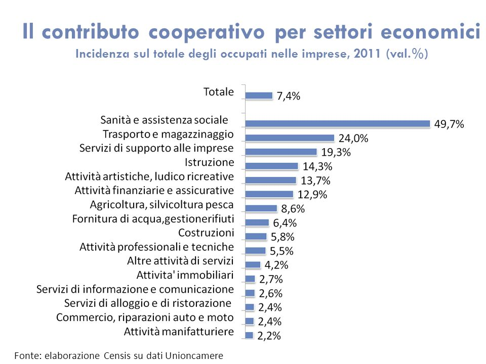 Il contributo cooperativo per settori economici Incidenza sul totale degli occupati nelle imprese, 2011 (val.%) Fonte: elaborazione Censis su dati Unioncamere