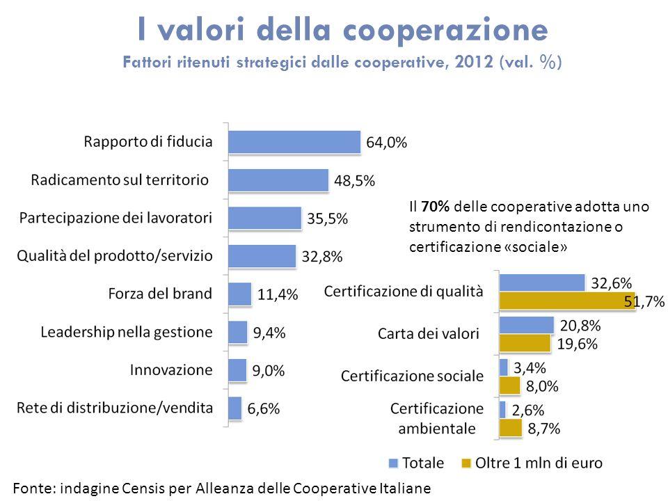 I valori della cooperazione Fattori ritenuti strategici dalle cooperative, 2012 (val. %) Il 70% delle cooperative adotta uno strumento di rendicontazi