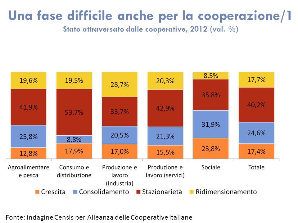 Una fase difficile anche per la cooperazione/1 Stato attraversato dalle cooperative, 2012 (val.