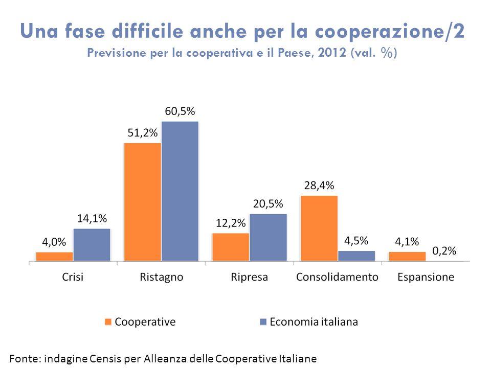 Una fase difficile anche per la cooperazione/2 Previsione per la cooperativa e il Paese, 2012 (val. %) Fonte: indagine Censis per Alleanza delle Coope
