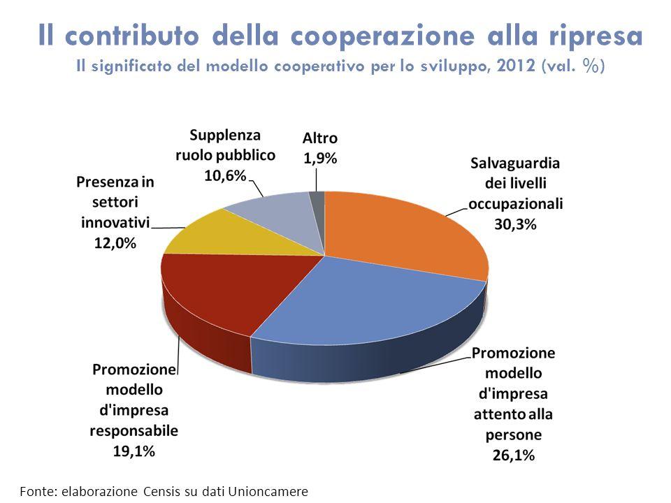 Il contributo della cooperazione alla ripresa Il significato del modello cooperativo per lo sviluppo, 2012 (val.