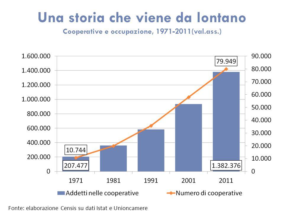 Una storia che viene da lontano Cooperative e occupazione, 1971-2011(val.ass.) Fonte: elaborazione Censis su dati Istat e Unioncamere