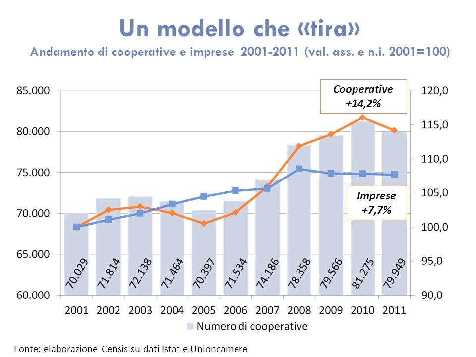 Un modello che «tira» Andamento di cooperative e imprese 2001-2011 (val. ass. e n.i. 2001=100) Fonte: elaborazione Censis su dati Istat e Unioncamere