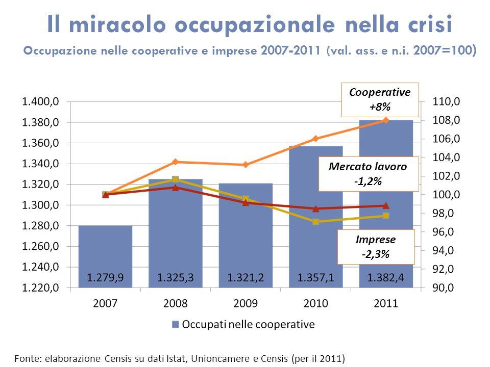 Il miracolo occupazionale nella crisi Occupazione nelle cooperative e imprese 2007-2011 (val. ass. e n.i. 2007=100 ) Fonte: elaborazione Censis su dat