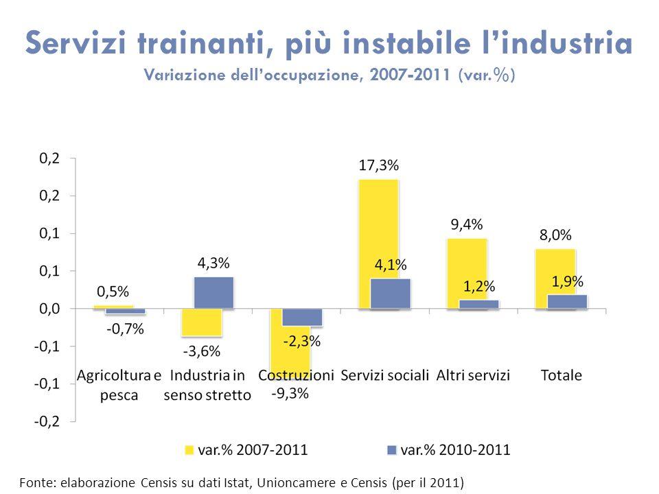Servizi trainanti, più instabile lindustria Variazione delloccupazione, 2007-2011 (var.%) Fonte: elaborazione Censis su dati Istat, Unioncamere e Cens