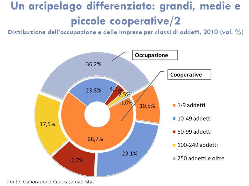 Un arcipelago differenziato: grandi, medie e piccole cooperative/2 Distribuzione delloccupazione e delle imprese per classi di addetti, 2010 (val. %)