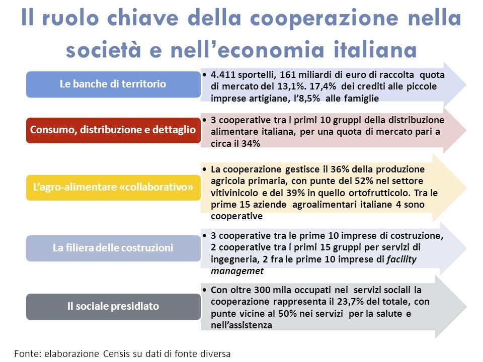 Il ruolo chiave della cooperazione nella società e nelleconomia italiana 4.411 sportelli, 161 miliardi di euro di raccolta quota di mercato del 13,1%.