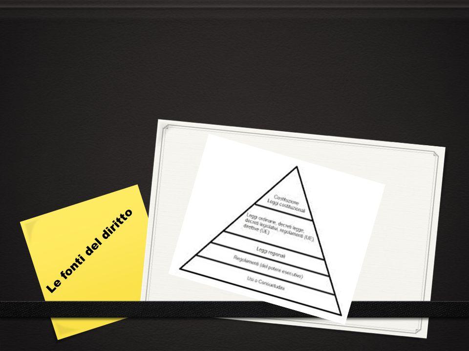 I regolamenti sono atti normativi emanati dal Governo per indicare i criteri di attuazione di una legge.