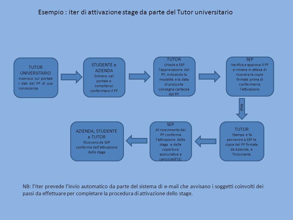 TUTOR UNIVERSITARIO Inserisce sul portale i dati del PF di sua conoscenza STUDENTE e AZIENDA Entrano nel portale e compilano/ confermano il PF TUTOR c
