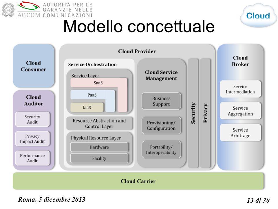 Roma, 5 dicembre 2013 13 di 30 Modello concettuale