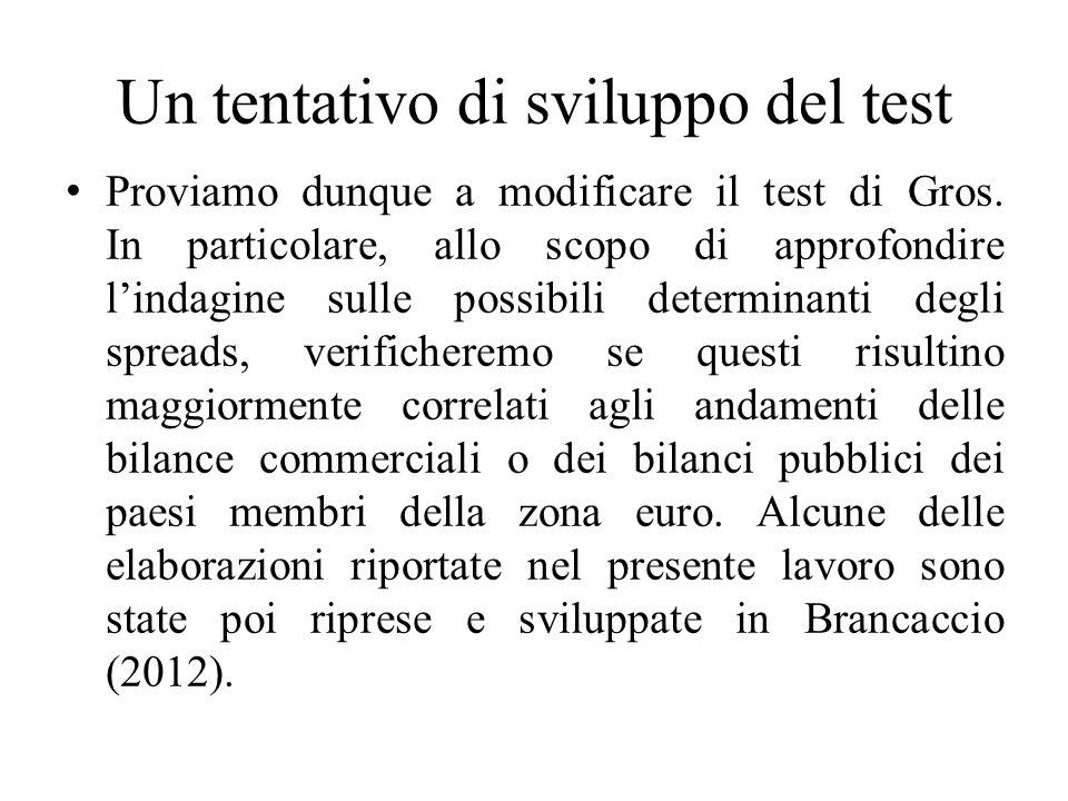 Un tentativo di sviluppo del test Proviamo dunque a modificare il test di Gros.