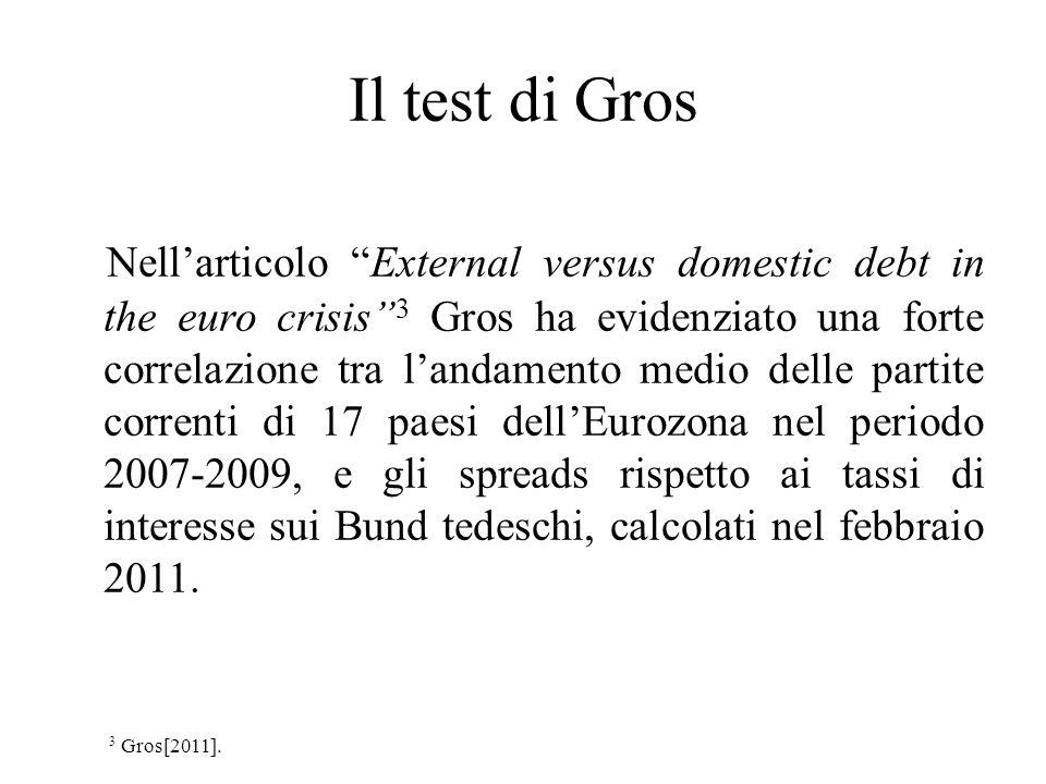 Il test di Gros Nellarticolo External versus domestic debt in the euro crisis 3 Gros ha evidenziato una forte correlazione tra landamento medio delle
