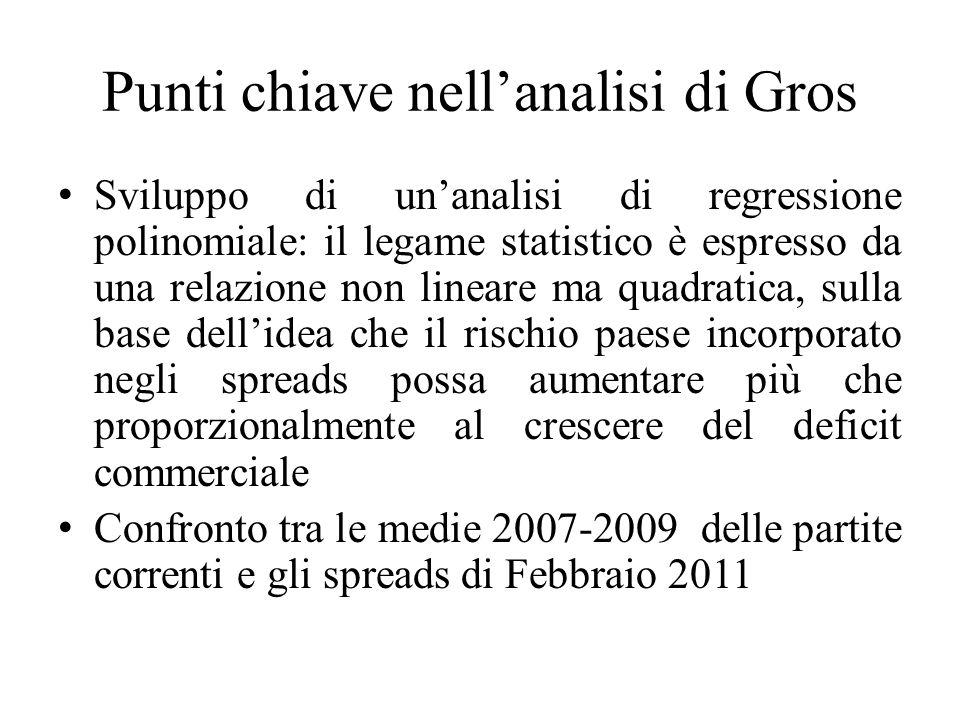 Punti chiave nellanalisi di Gros Sviluppo di unanalisi di regressione polinomiale: il legame statistico è espresso da una relazione non lineare ma qua