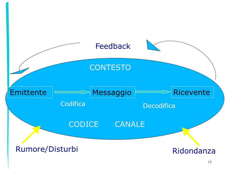 19 EmittenteMessaggio Ricevente CONTESTO CODICE Codifica Decodifica Rumore/Disturbi Feedback Ridondanza CANALE