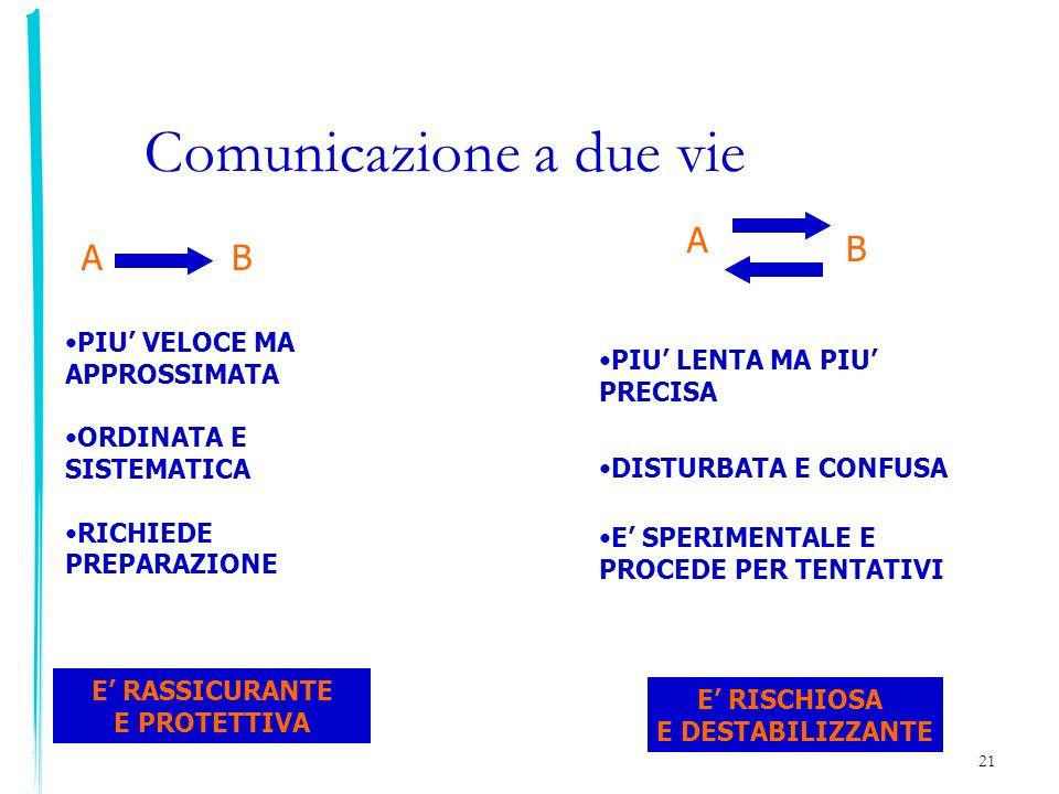 21 Comunicazione a due vie AB A B PIU VELOCE MA APPROSSIMATA ORDINATA E SISTEMATICA RICHIEDE PREPARAZIONE E RASSICURANTE E PROTETTIVA E RISCHIOSA E DE