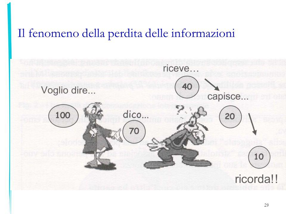 29 Il fenomeno della perdita delle informazioni ricorda!!