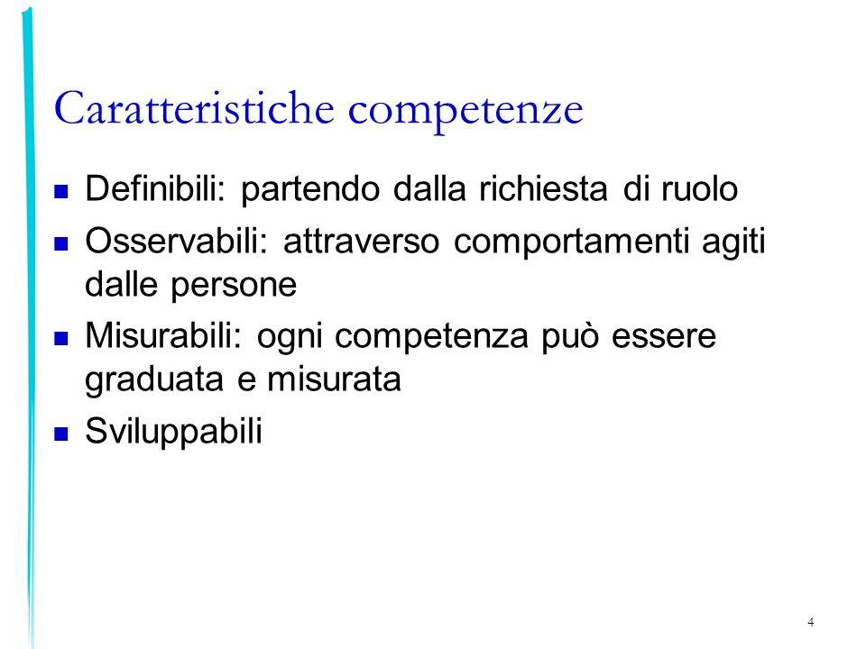 Caratteristiche competenze Definibili: partendo dalla richiesta di ruolo Osservabili: attraverso comportamenti agiti dalle persone Misurabili: ogni co