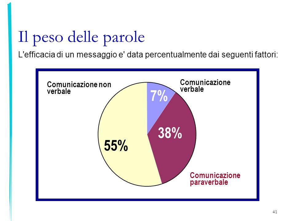 41 Il peso delle parole Comunicazione verbale Comunicazione paraverbale Comunicazione non verbale 55% 38% 7% L'efficacia di un messaggio e' data perce