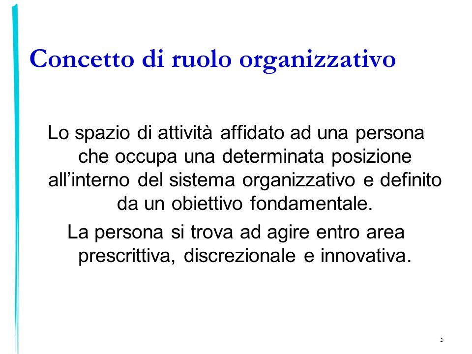 Concetto di ruolo organizzativo Lo spazio di attività affidato ad una persona che occupa una determinata posizione allinterno del sistema organizzativ