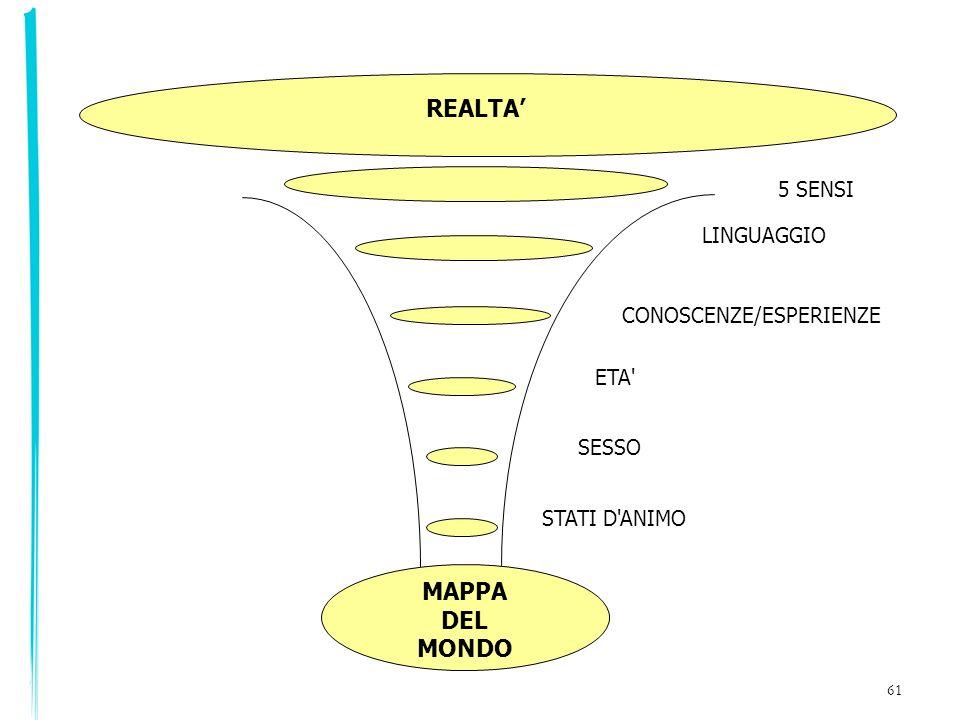 61 5 SENSI LINGUAGGIO CONOSCENZE/ESPERIENZE ETA' SESSO STATI D'ANIMO REALTA MAPPA DEL MONDO
