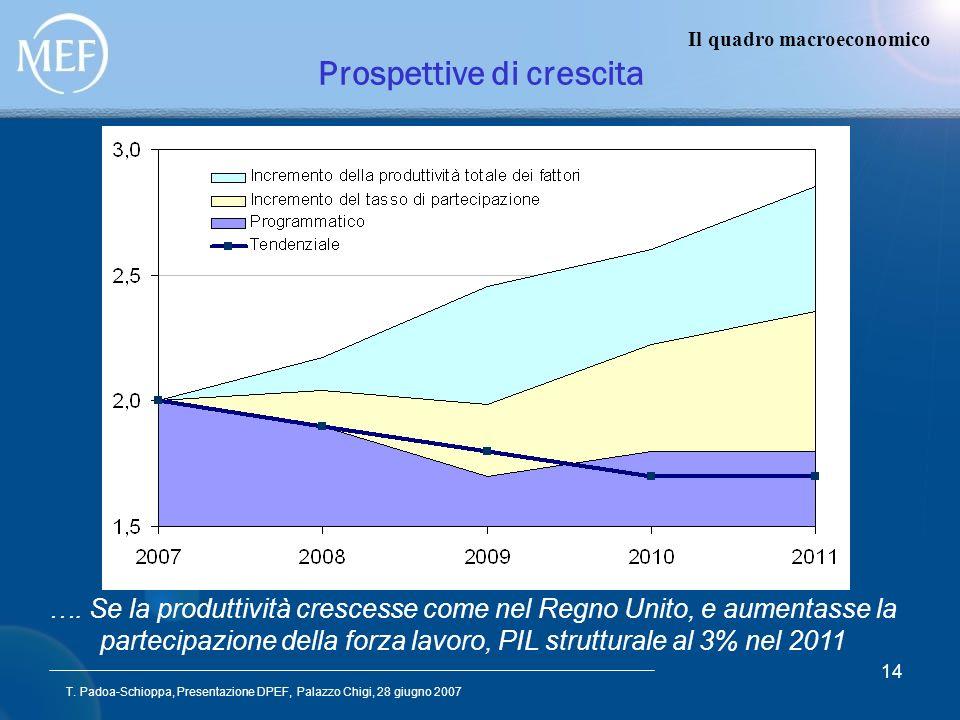 T. Padoa-Schioppa, Presentazione DPEF, Palazzo Chigi, 28 giugno 2007 14 Prospettive di crescita Il quadro macroeconomico …. Se la produttività cresces