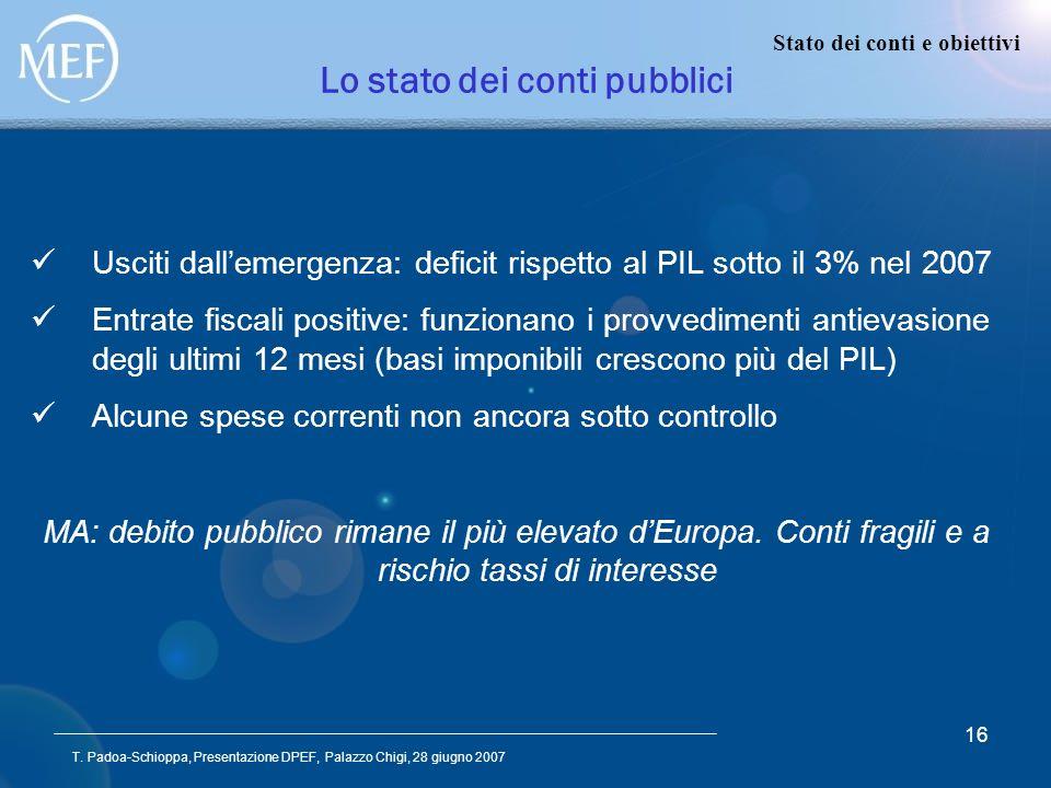T. Padoa-Schioppa, Presentazione DPEF, Palazzo Chigi, 28 giugno 2007 16 Lo stato dei conti pubblici Stato dei conti e obiettivi Usciti dallemergenza: