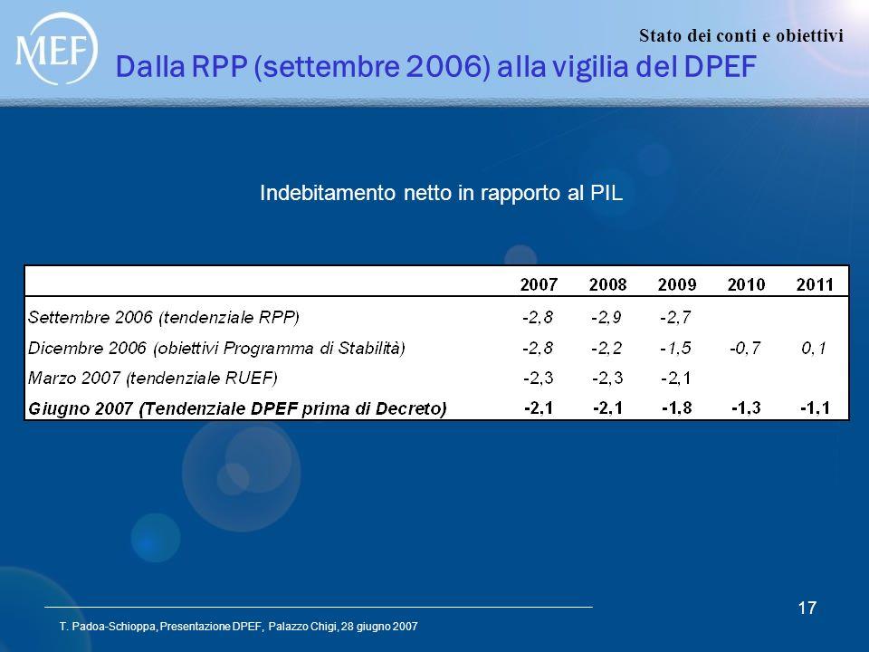 T. Padoa-Schioppa, Presentazione DPEF, Palazzo Chigi, 28 giugno 2007 17 Dalla RPP (settembre 2006) alla vigilia del DPEF Indebitamento netto in rappor